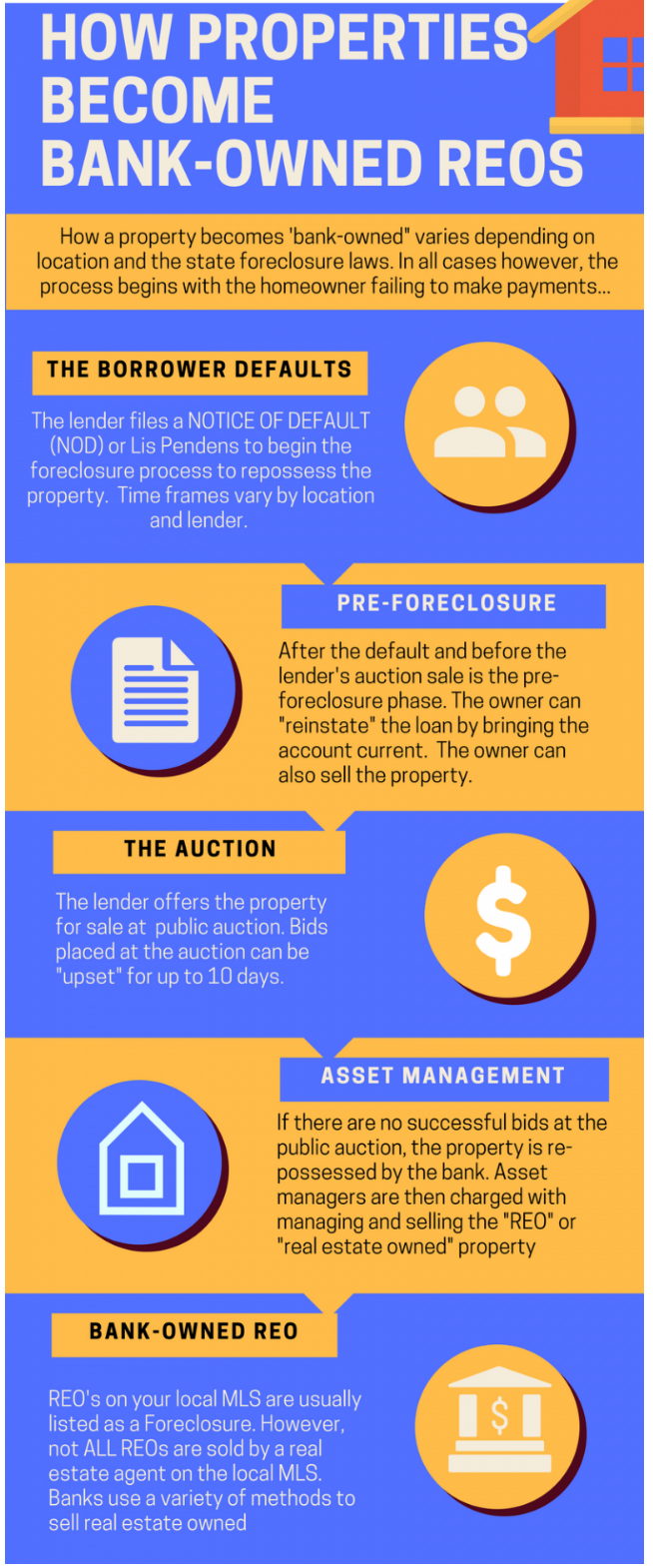 How to buy foreclosures and bank owned properties