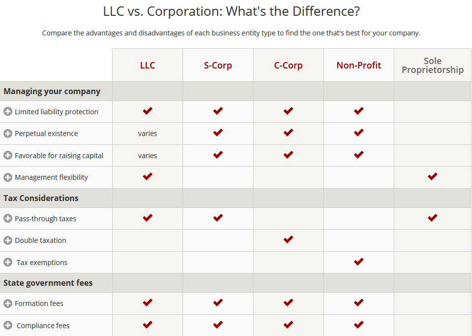 real estate corporations, LLC, S Corp, and C Corp what are the differences for real estate investing