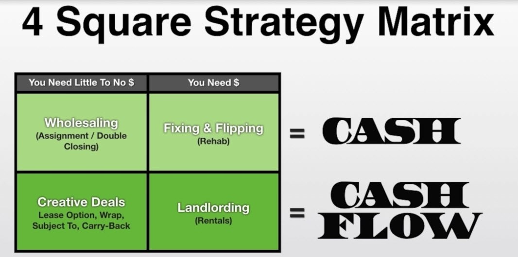 The best real estate investing strategies