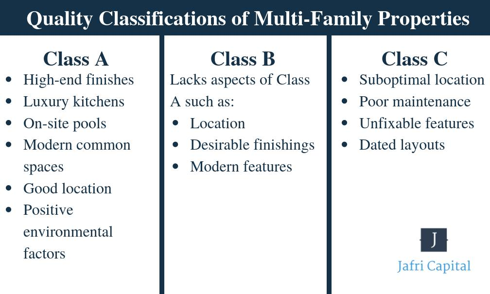 Multifamily property classifications.