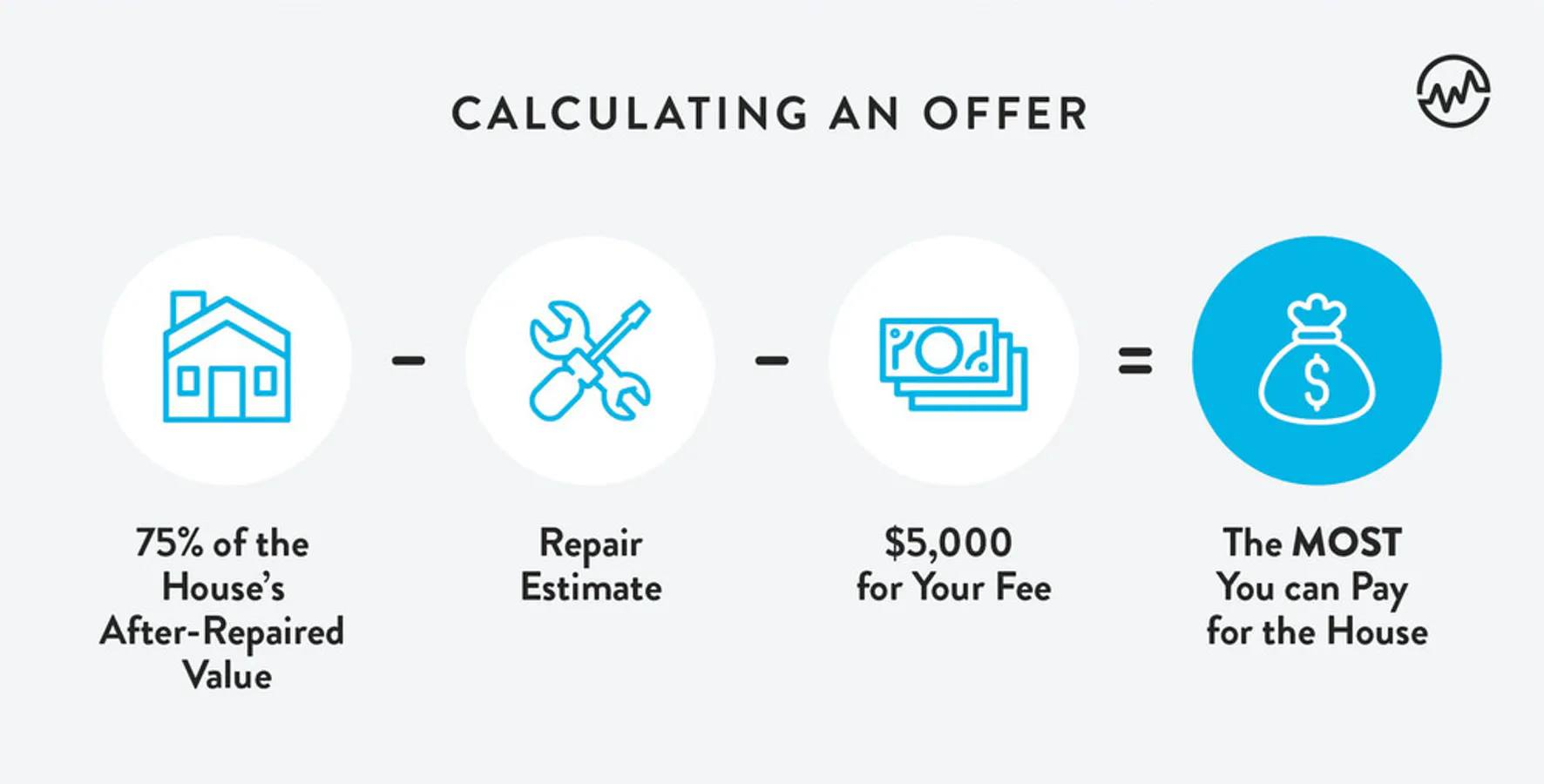 How to calculate the offer for wholesale deals in real estate