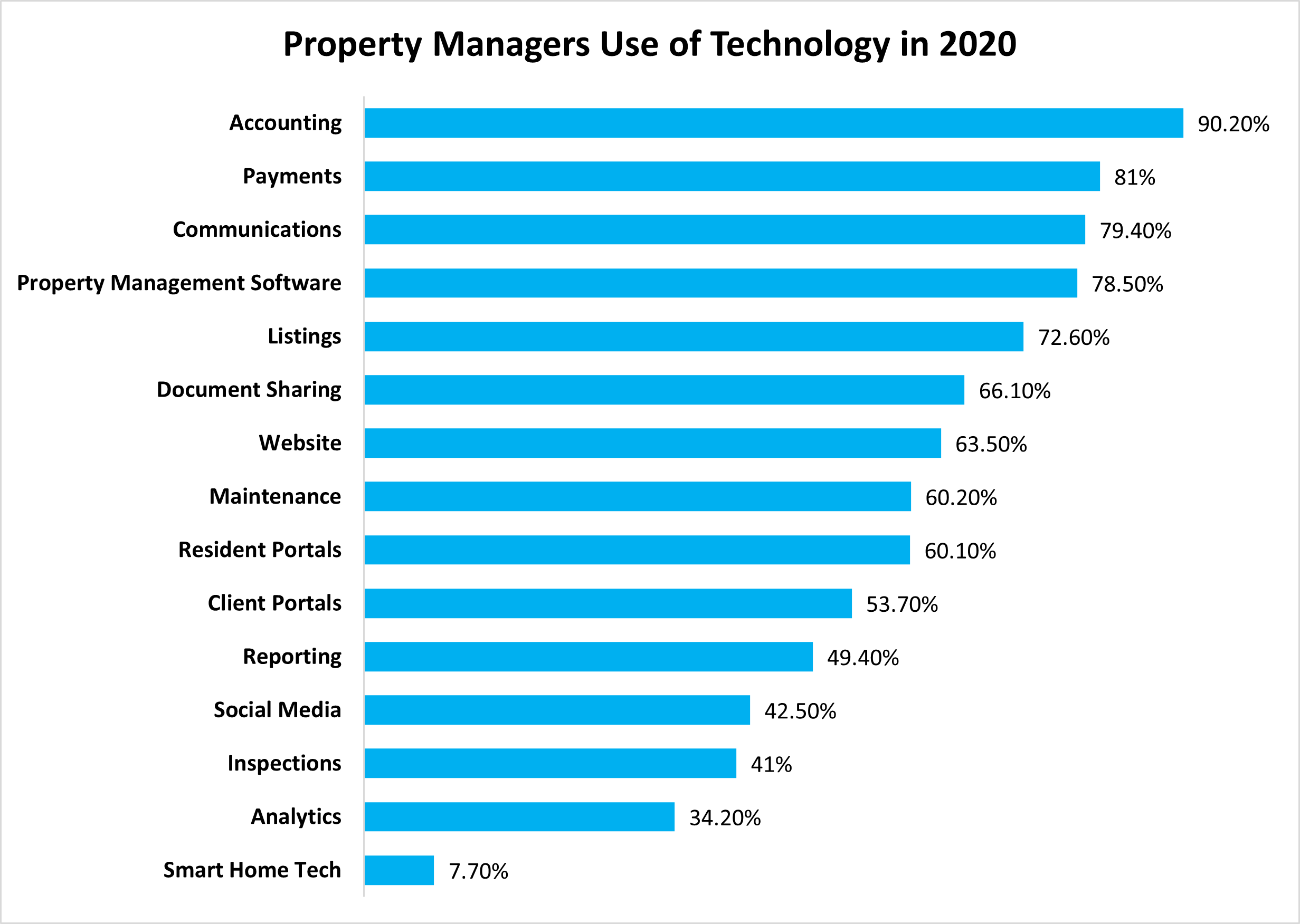 Which Tools Do Property Managers Use The Most?